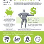 Military Finance, Savings and Debts