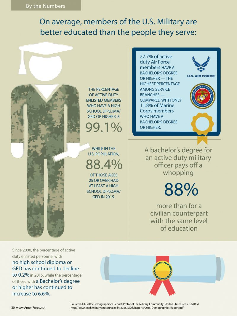 Demographiocs Report: Profile of the Military Community